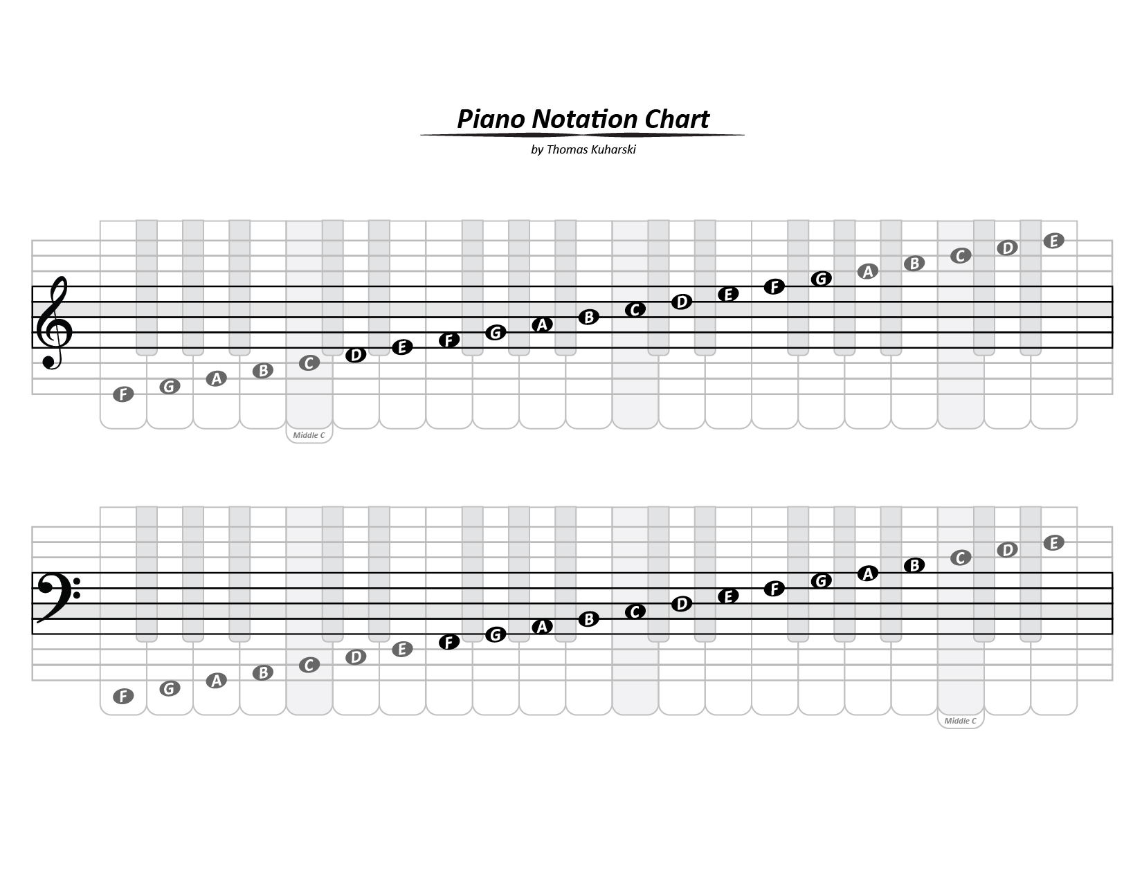 piano notes chart best resumes